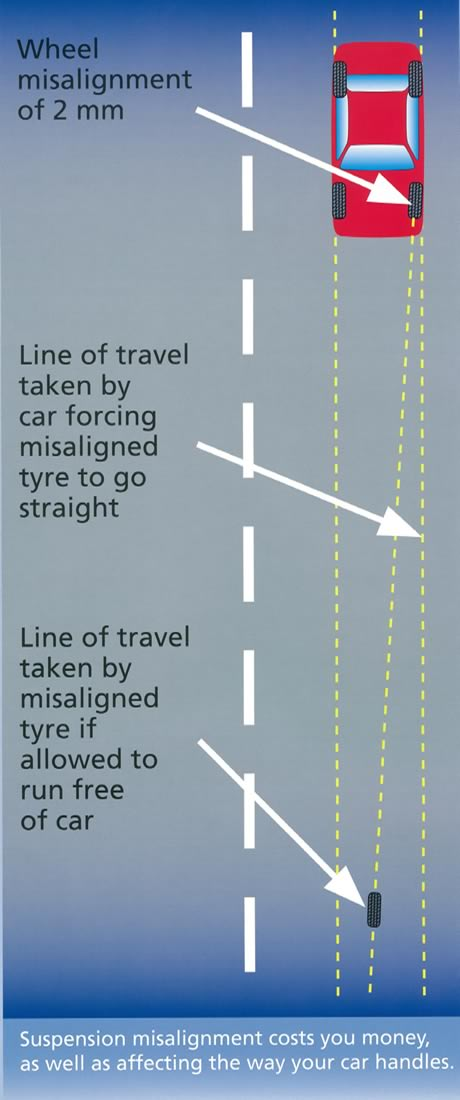 wheel_misalignment